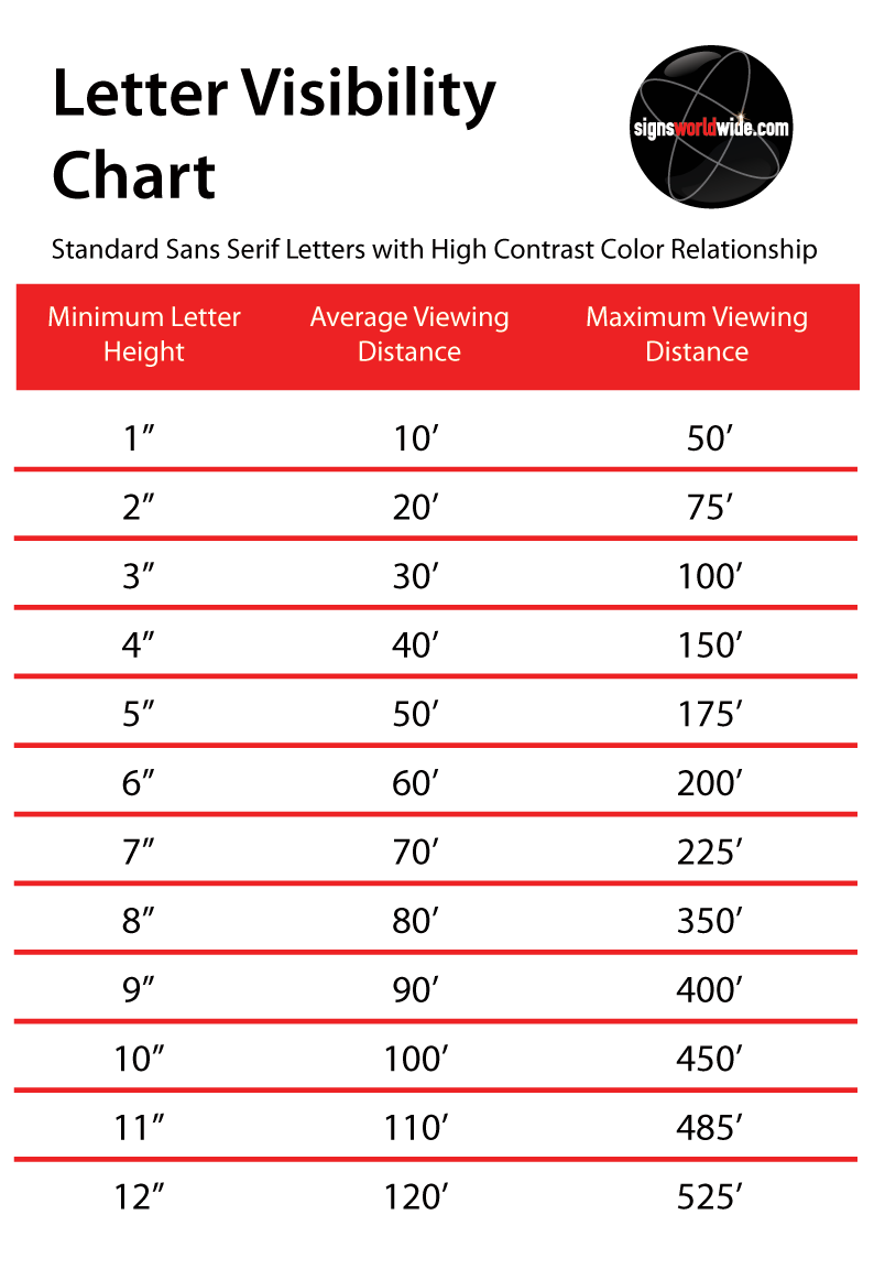 SWW-Letter-Visibility-Chart